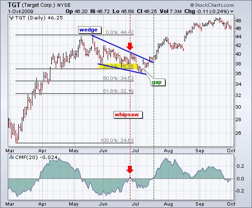 Fibonacci retracement in forex trading xmas