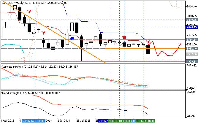 BitCoin (BTC/USD) weekly Ichimoku chart by Metatrader 5