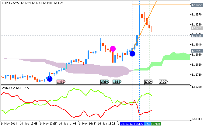 EUR/USD M5: range price movement by United States Consumer Price Index (CPI) news events
