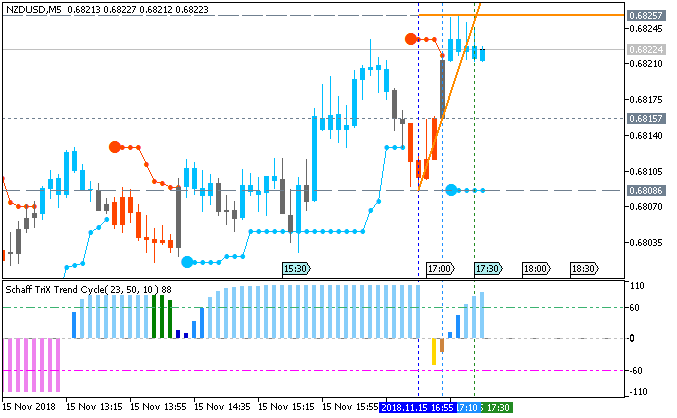 NZD/USD M5: range price movement by United States Advance Retail Sales news events