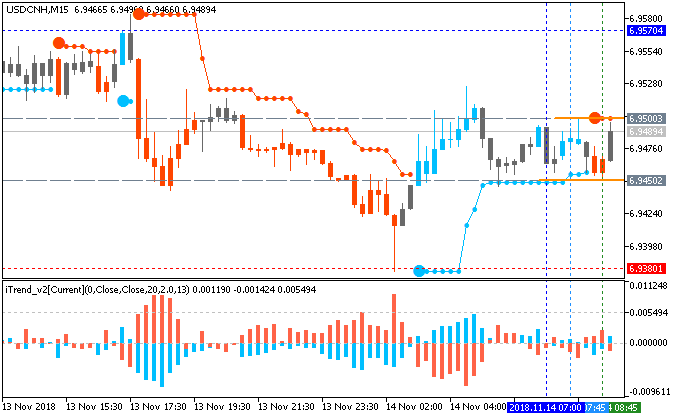 USD/CNH M15: range price movement by China Industrial Production news event
