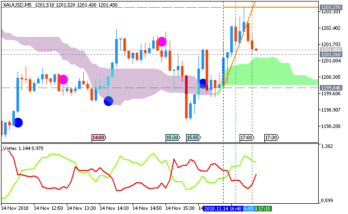 XAU/USD M5: range price movement by United States Consumer Price Index (CPI) news events