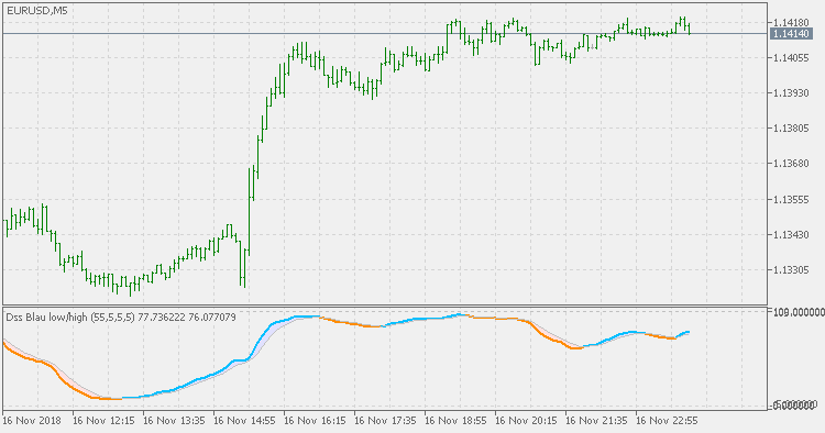Double smoothed stochastic Blau - indicator for MetaTrader 5
