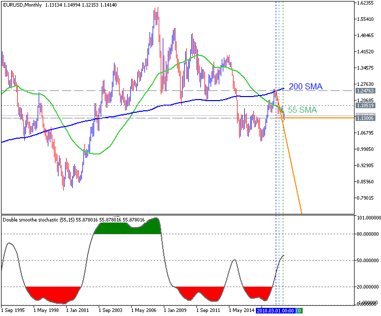 EUR/USD Monthly Chart by Metatrader 5