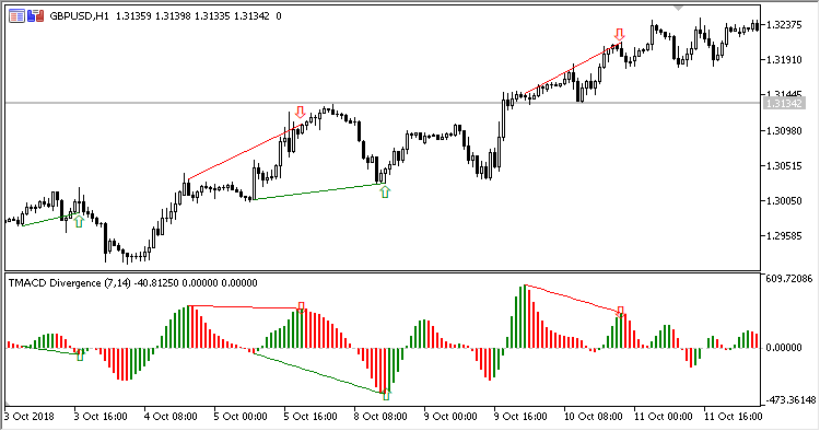 TMACD_Divergence