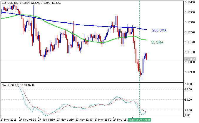EUR/USD M5: range price movement by CB Consumer Confidence news events