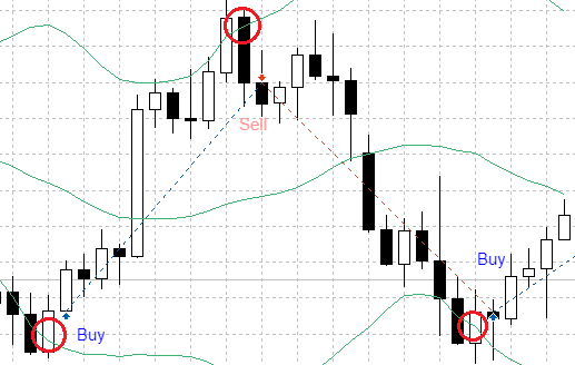 Trade signal based on simple Bollinger band