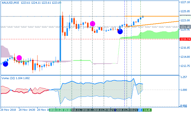 XAU/USD M5: range price movement by Fed Chair Powell Speech news events