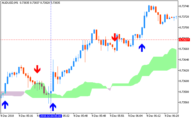 AUD/USD M1: range price movement by RBA Cash Rate news event