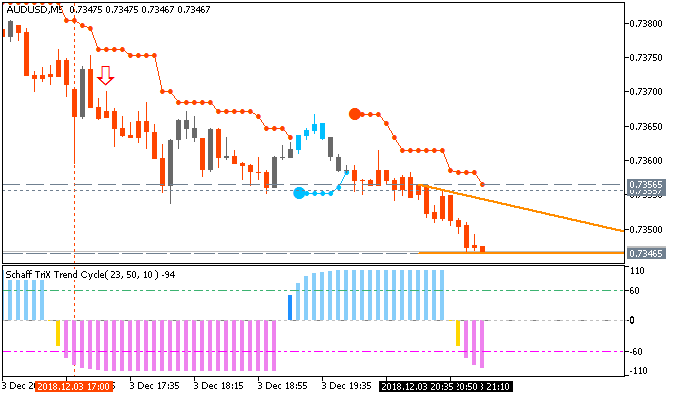 AUD/USD M5: range price movement by ISM Manufacturing PMI news events