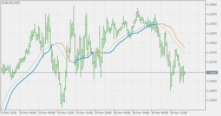 TrendStrength EMA variation - indicator for MetaTrader 5