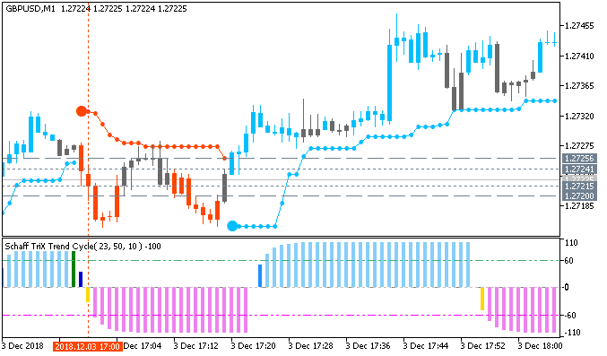 GBP/USD M1: range price movement by ISM Manufacturing PMI news events