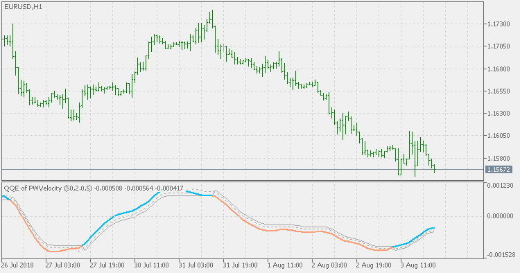 QQE of Parabolic Weighted Velocity - indicator for MetaTrader 5