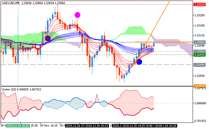 USD/CAD M5: range price movement by Canada Gross Domestic Product news event
