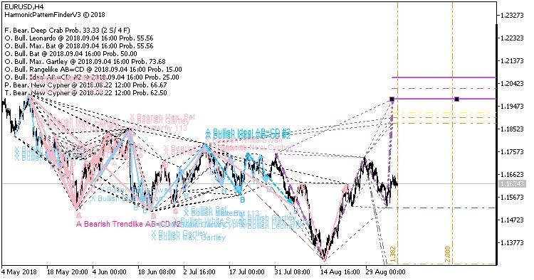 Harmonic Pattern Finder V3