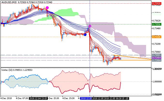 AUD/USD M15: range price movement by Australia Gross Domestic Product news event