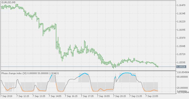 Phase change index - JMA
