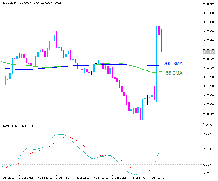 NZD/USD M5: range price movement by Non-Farm Payrolls news events