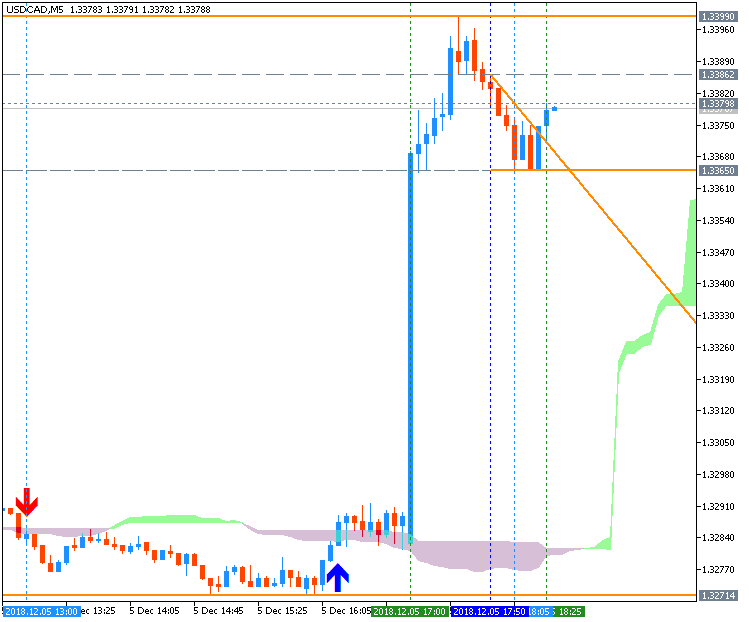USD/CAD M5: range price movement by BoC Overnight Rate news event