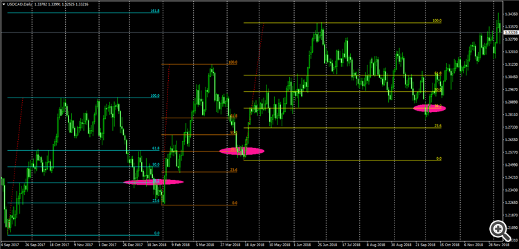 USDCADDaily__