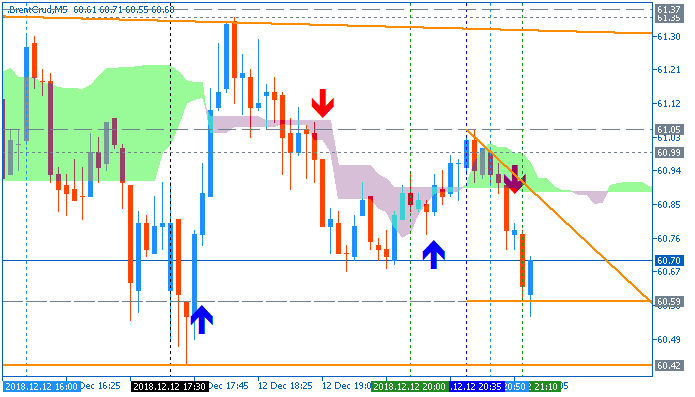 Crude Oil M5 chart by Metatrader 5