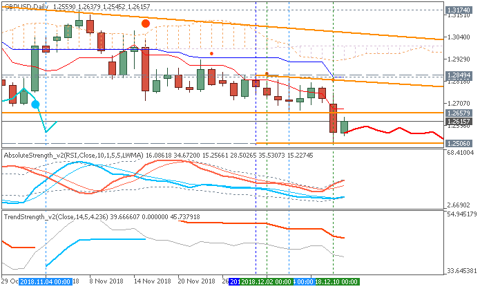 GBP/USD daily Ichimoku chart by Metatrader 5