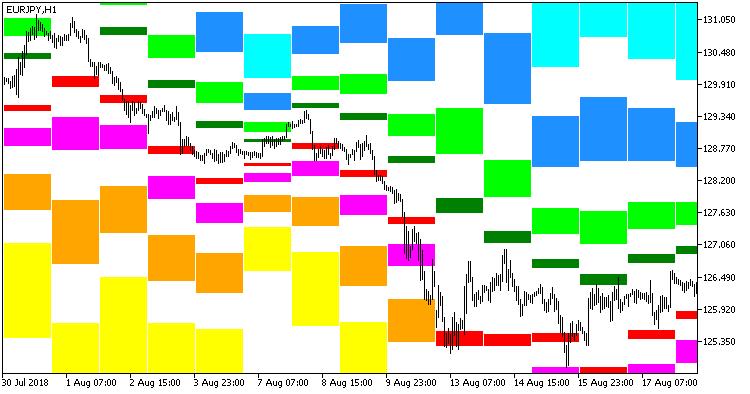 Fib_SR - indicator for MetaTrader 5