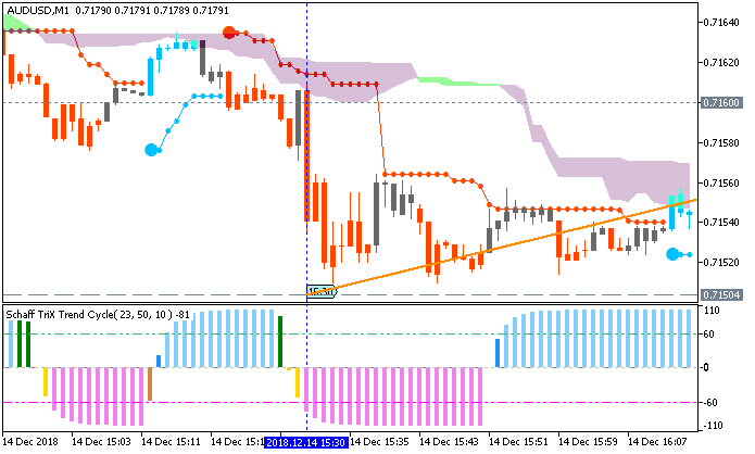 AUD/USD M1: range price movement by U.S. Advance Retail Sales news events