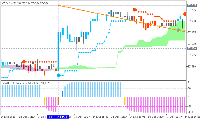 Dollar Index M5: range price movement by U.S. Advance Retail Sales news events