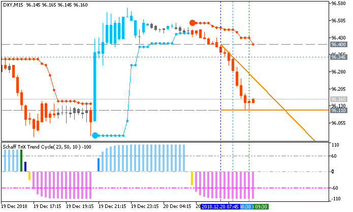 Dollar Index (DXY): range price movement by Federal Funds Rate news events