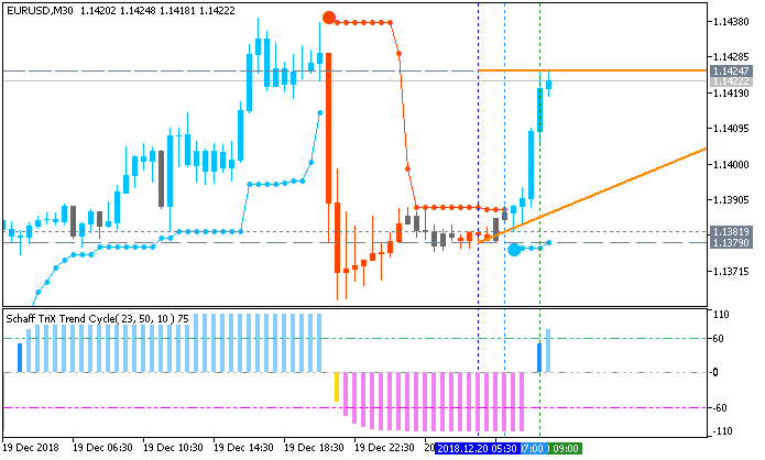 EUR/USD: range price movement by Federal Funds Rate news events