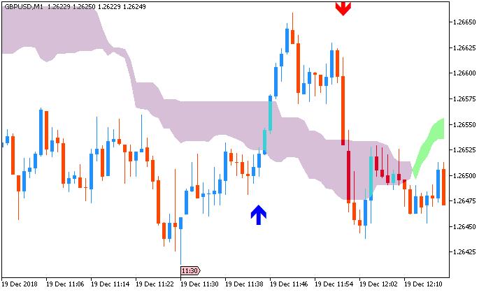 GBP/USD: range price movement by U.K. Consumer Price Index news event