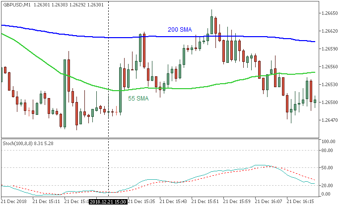 GBP/USD: range price movement by United States Gross Domestic Product news events