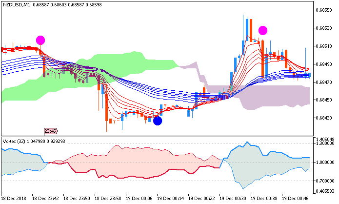 NZD/USD M1: range price movement by New Zealand Overseas Current Account news event