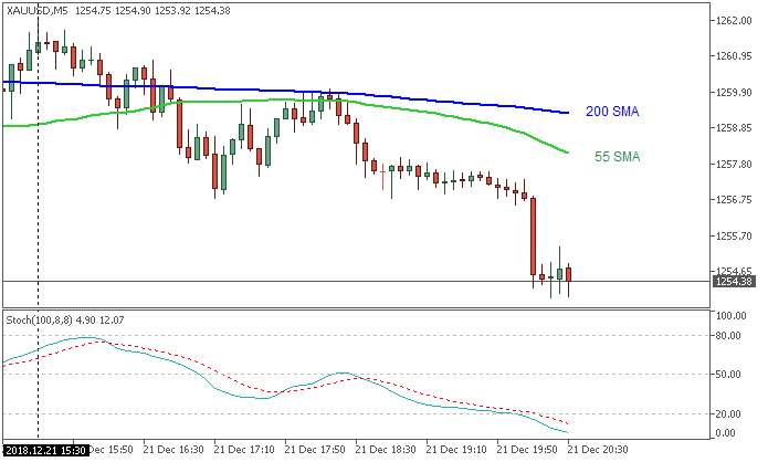 XAU/USD: range price movement by United States Gross Domestic Product news events