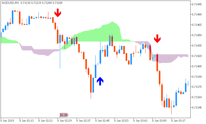 AUD/USD: range price movement by Australia Trade Balance news event