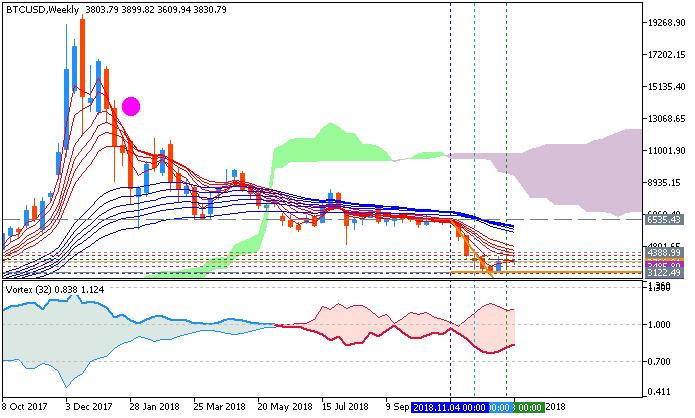 Bitcoin/USD weekly chart by Metatrader 5