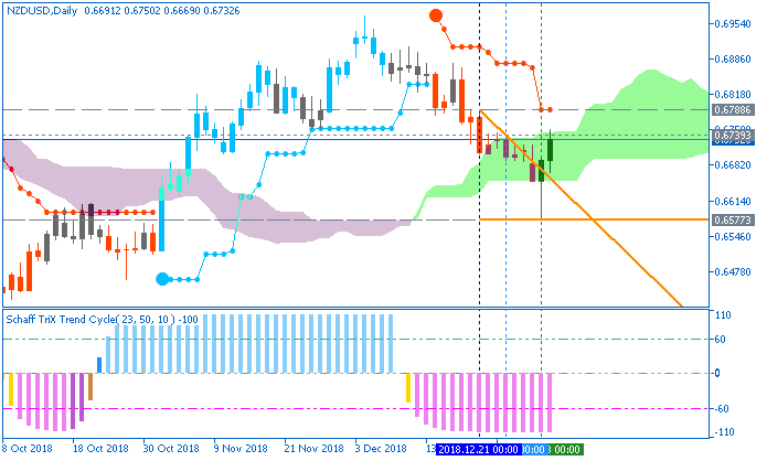 NZD/USD daily chart by Metatrader 5