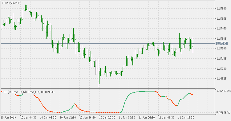 RSI of average using double smoothed Wilder's EMA