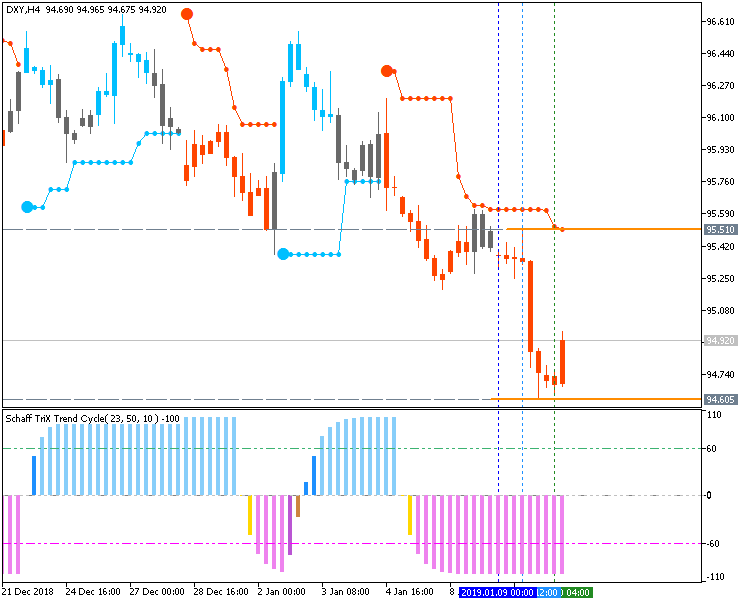 Dollar Index (DXY): range price movement by FOMC Meeting Minutes news events