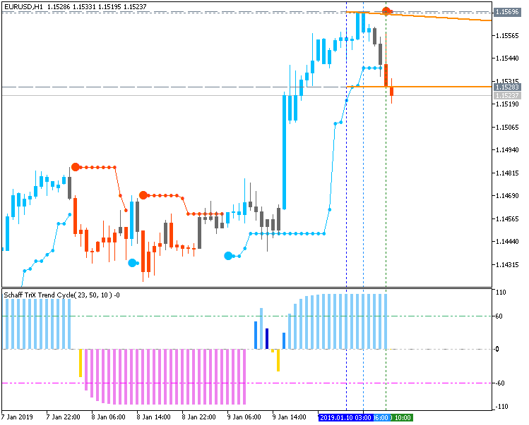 EUR/USD: range price movement by FOMC Meeting Minutes news events