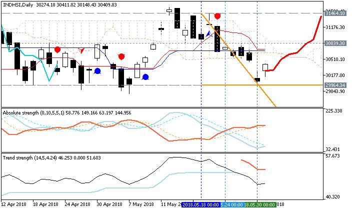 Hang Seng Index (HSI) daily chart by Metatrader 5