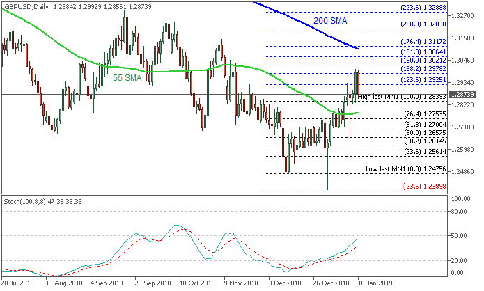 GBP/USD daily chart by Metatrader 5