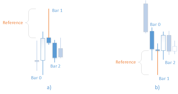 Using OpenCL to test candlestick patterns