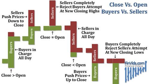 Pressão compradora e vendedora