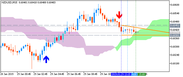 NZD/USD: range price movement by New Zealand Trade Balance news event