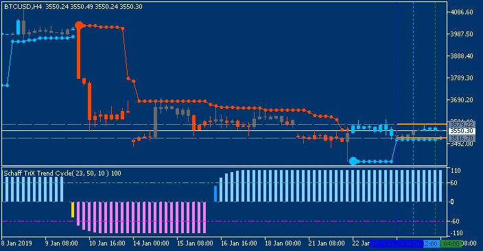 Bitcoin chart by Metatrader 5