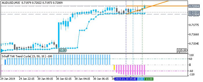 AUD/USD: range price movement by Australia Consumer Price Index news event