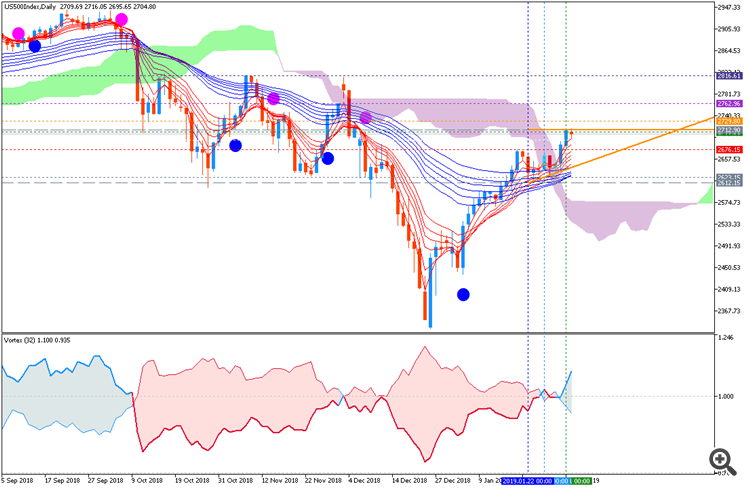 S&P 500 daily chart by Metatrader 5