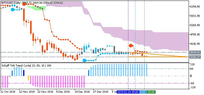 Bitcoin (BTC/USD) daily chart by Metatrader 5
